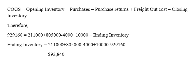 COGS Opening Inventory Purchases - Purchase returns + Freight Out cost - Closing Inventory Therefore, 929160 211000+805000-4000+10000 Ending Inventory Ending Inventory = 211000+805000-4000+10000-929 1 60 - $92,840