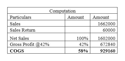 Computation Particulars Amount Amount Sales 1662000 Sales Return 60000 Net Sales 100% 1602000 Gross Profit 42% 42% 672840 COGS 58% 929160