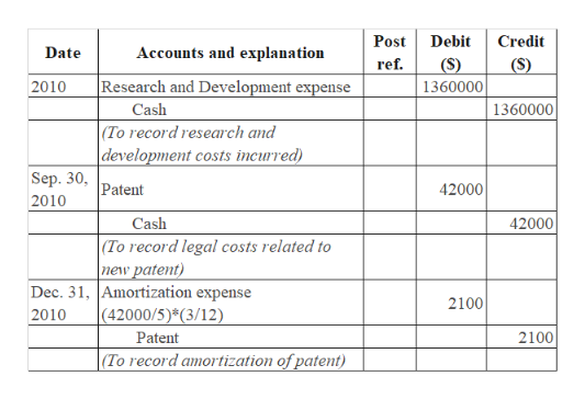 Debit Post Credit Date Accounts and explanation ref. (S) (S) Research and Development expense 2010 1360000 Cash 1360000 (To record research and development costs incurred) Sep. 30, Patent 42000 2010 Cash 42000 (To record legal costs related to new patent) Dec. 31, Amortization expense (42000/5)*(3/12) 2100 2010 2100 Patent (To record amortization of patent)