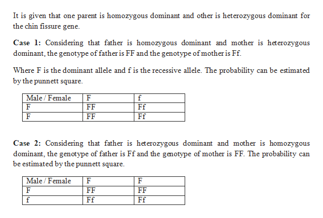 It is given that one parent is homozygous dominant and other is heterozygous dominant for the chin fissure gene Case Considering that father is homozygous dominant and mother is heterozygous dominant, the genotype of father is FF and the genotype of mother is Ff. Where F is the dominant allele and f is the recessive allele. The probability can be estimated by the punnett square Male/Female F f FF Ff FF Ff Case 2: Considering that father is heterozygous dominant and mother is homozygous dominant, the genotype of father is Ff and the genotype of mother is FF. The probability can be estimated by the punnett square Male/ Female F F FF FF Ff Ff f