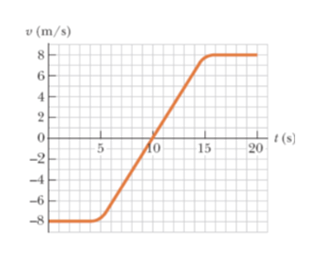 v (m/s) 8 2 (s) 20 5 15 -2