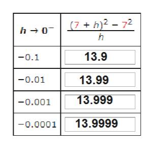 (7 + h)2 - 72 h 0 h 13.9 -0.1 13.99 -0.01 13.999 -0.001 13.9999 -0.0001