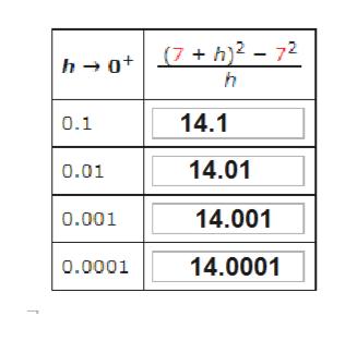 (7 + h)2 - 72 h ot h 14.1 0.1 14.01 0.01 14.001 0.001 14.0001 0.0001