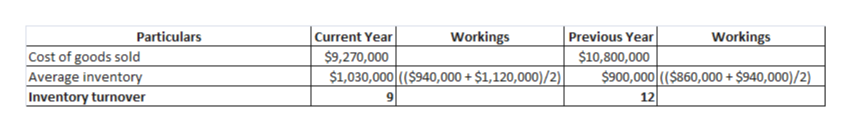 Current Year $9,270,000 $1,030,000(($940,000+ $1,120,000)/2)  Particulars Workings Previous Year Workings Cost of goods sold Average inventory Inventory turnover $10,800,000 $900,000 (($860,000 + $940,000)/2) 12