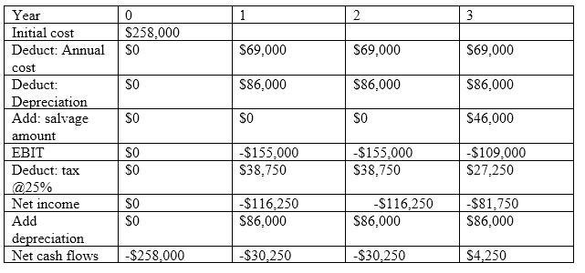 Finance homework question answer, step 3, image 2