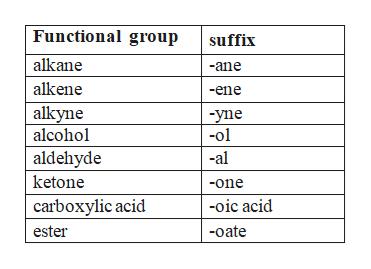 Functional group suffix alkane -ane alkene -ene alkyne alcohol -yne -ol -al aldehyde ketone -one carboxylic acid -oic acid ester -oate