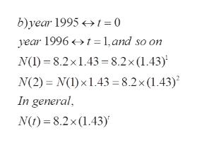 b)year 1995>t =0 year 1996t 1,and so on N(I)8.2x1.43 =8.2 x (1.43) N(2) N(I)x1.43 = 8.2x (1.43) In general N)8.2x (1.43)'