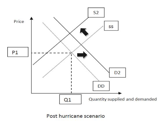 S2 Price ss P1 D2 DD Quantity supplied and demanded Q1 Post hurricane scenario