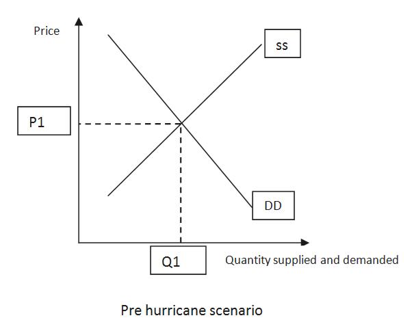 Price SS P1 DD Quantity supplied and demanded Q1 Pre hurricane scenario