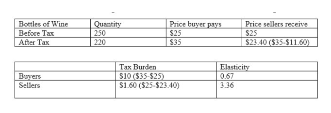 Bottles of Wine Before Tax After Tax Price buyer pays Price sellers receive $25 S23.40 ($35-$11.60) Quantity 250 220 $25 $35 Tax Burden $10 ($35-$25) $1.60 ($25-$23.40) Elasticity 0.67 Buyers Sellers 3.36