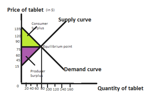 Price of tablet (in S) Supply curve Consumer Splus 135 120 90 Equilibrium point 75 60 45 15 Demand curve Producer Surplu Quantity of tablet 20 40 60 80 100 120 140 160 O