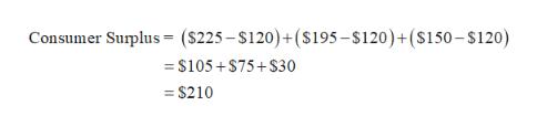 Consumer Surplus = ($225-$120)+ ($195-$120)+($150 - $120) = $105+$75+ $30 = S210
