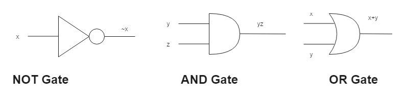 X x+y Do y yz X Z У NOT Gate AND Gate OR Gate