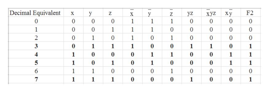 Decimal Equivalent F2 yz хуZ 0 х у Z ху 0 X y Z 0 0 0 0 1 1 0 0 1 1 0 0 1 1 1 0 0 0 0 0 1 1 2 0 1 0 0 0 0 0 3 0 1 1 1 1 1 1 0 0 0 0 1 1 1 1 1 5 0 0 0 0 1 1 1 1 1 6 1 0 0 1 0 0 0 1 0 7 0 0 1 1 1 1 1