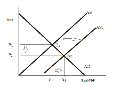 AS Price AS1 PI E2 P2 AD Yi Y2 Real GDP