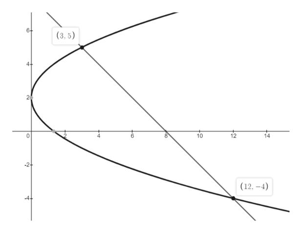 6- (3,5) 10 12 14 (12, -4) 2