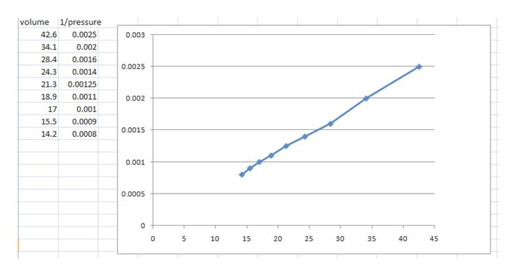 1/pressure volume 42.6 0.0025 0.003 34.1 0.002 28.4 0.0016 0.0025 24.3 0.0014 21.3 0.00125 18.9 0.0011 0.002 0.001 17 0.0009 15.5 0.0015 14.2 0.0008 0.001 0.0005 T 0 10 15 25 30 35 40 45 20 un