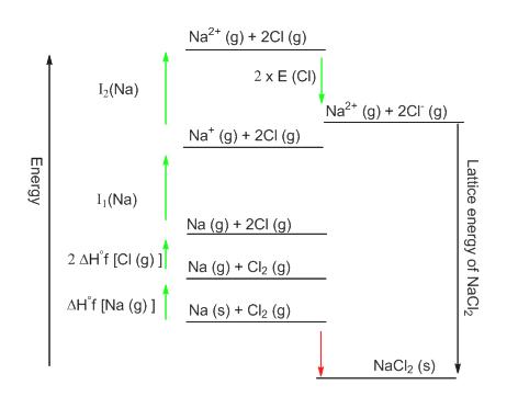 Na2 (g) 2C1 (g) 2 x E (CI) 13(Na) Na2 (g)+2CI (g) Na (g) 2CI (g) 1,(Na) Na (g)+2Cl (g) 2 AHf [CI (g) Na (g) + Cl2 (g) AH'f INa (g) Na (s)Cl2 (g) NaCl2 (s) Lattice energy of NaCl2 Energy