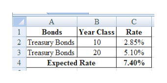 В |Year Class Rate Bonds 2 Treasury Bonds 3 Treasury Bonds Expected Rate 1 10 2.85% 5.10% 20 4 7.40%