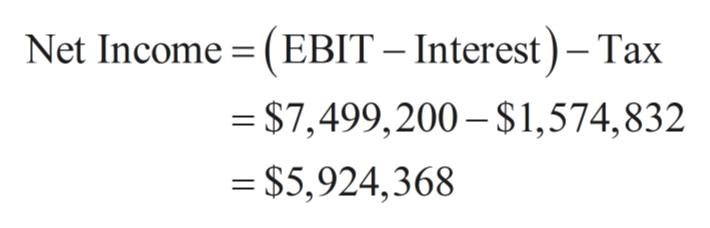 Net Income (EBIT Interest)- Tax = $7,499,200-$1,574,832 = $5,924,368