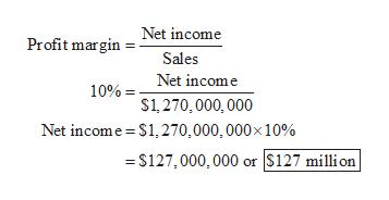 Profit marginNet income Sales 10% Net income S1,270,000,000 Net income $1,270,000, 000x 10% =S127,000,000 or $127 million