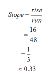 rise Slope = run 16 48 1 3 0.33