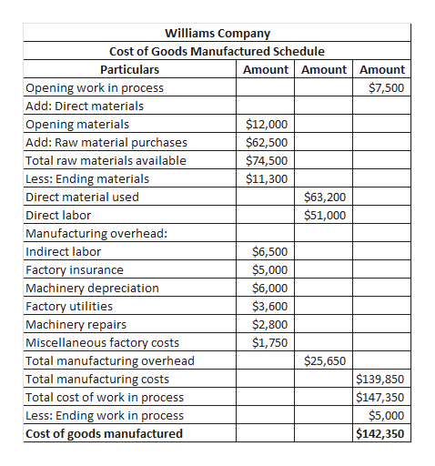 Williams Company Cost of Goods Manufactured Schedule Amount Amount Amount Particulars Opening work in process $7,500 Add: Direct materials Opening materials Add: Raw material purchases $12,000 $62,500 $74,500 Total raw materials available $11,300 Less: Ending materials $63,200 $51,000 Direct material used Direct labor Manufacturing overhead: $6,500 Indirect labor $5,000 $6,000 Factory insurance Machinery depreciation Factory utilities Machinery repairs Miscellaneous factory costs $3,600 $2,800 $1,750 $25,650 Total manufacturing overhead Total manufacturing costs Total cost of work in process Less: Ending work in process $139,850 $147,350 $5,000 $142,350 Cost of goods manufactured