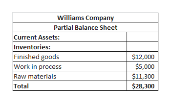 Williams Company Partial Balance Sheet Current Assets: Inventories: Finished goods Work in process Raw materials $12,000 $5,000 $11,300 $28,300 Total