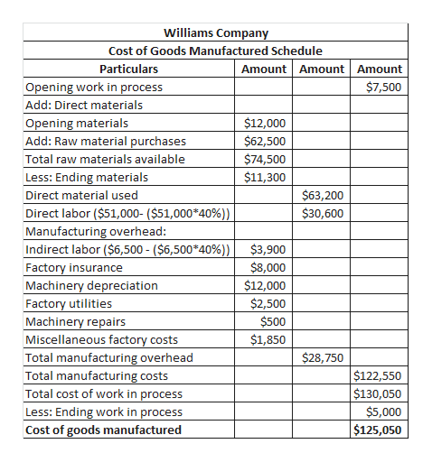 Williams Company Cost of Goods Manufactured Schedule Amount Amount Amount Particulars Opening work in process $7,500 Add: Direct materials Opening materials Add: Raw material purchases $12,000 $62,500 $74,500 Total raw materials available $11,300 Less: Ending materials $63,200 Direct material used Direct labor ($51,000- ($51,000*40%)) Manufacturing overhead: Indirect labor ($6,500 - ($6,500*40%)) $30,600 $3,900 $8,000 $12,000 $2,500 Factory insurance Machinery depreciation Factory utilities Machinery repairs Miscellaneous factory costs $500 $1,850 $28,750 Total manufacturing overhead Total manufacturing costs Total cost of work in process Less: Ending work in process $122,550 $130,050 $5,000 $125,050 Cost of goods manufactured