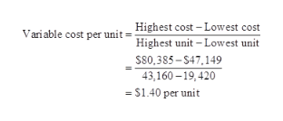 Highest cost -Lowest cost Variable cost per unit Highest unit-Lowest unit S80,385-S47,149 43,160-19,420 =S1.40 per unit