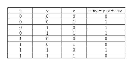 xy+y-z + ~xz 0 X y 0 Z 0 0 0 0 1 1 0 1 0 1 0 1 1 1 1 0 0 0 1 0 1 0 1 1 1 1 1 1 0