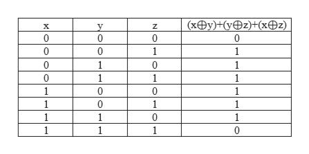 (xOy)+(y@z)+(xz) y 0 Z 0 0 0 0 10 1 1 0 1 0 1 10 1 1 1 1 0 0 1 1 0 1 1 1 1 0 1 1 1 1 0
