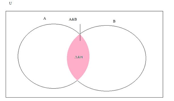 Answered  Construct A Venn Diagram Representing U2026