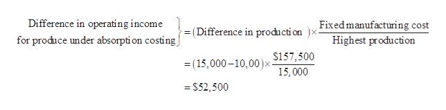 Fixed manufacturing cost Highest production Difference in operating income (Difference in prođiction for produce under absorpti on costing $157,500 (15,000-10,00) 15,000 = S52,500