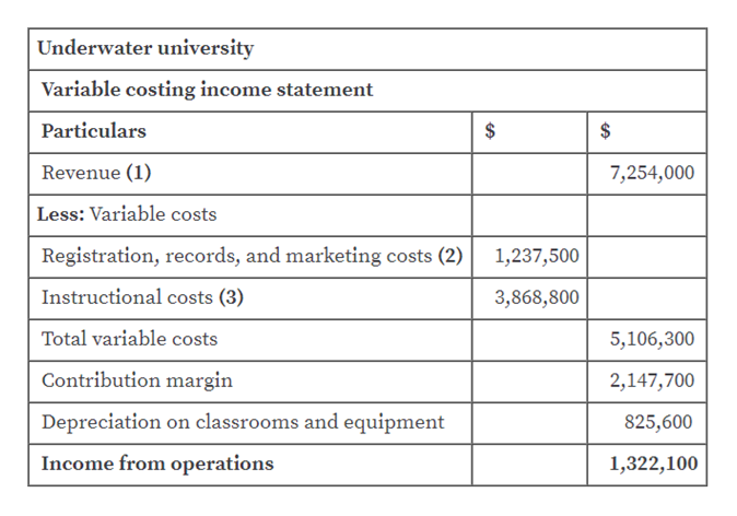 Underwater university Variable costing income statement Particulars $ Revenue (1) 7,254,000 Less: Variable costs Registration, records, and marketing costs (2) 1,237,500 Instructional costs (3) 3,868,800 Total variable costs 5,106,300 Contribution margin 2,147,700 Depreciation on classrooms and equipment 825,600 Income from operations 1,322,100