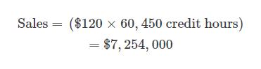 Sales ($120 x 60, 450 credit hours) $7, 254, 000