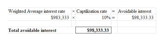 Weighted Average interest rate Captilization rate Avoidable interest $983,333 10%= $98,333.33 Total avoidable interest $98,333.33