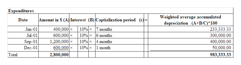 Expenditures Weighted average accumulated depreciation (A-B/C)*100 Amount in $ (A Interest (B) Captialization period (c)= Date 10%x 7 months 10%x 6 months 10%x4 months 10%x1 month Jun-01 400,000 233,333.33 300,000.00 Jul-01 600,000 1,200,000x 600,000 X 2,800,000 Sep-01 400,000.00 Dec-01 50,000.00 Total 983,333.33