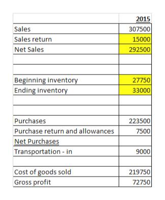 2015 307500 15000 292500 Sales Sales return Net Sales Beginning inventory Ending inventory 27750 33000 Purchases Purchase return and allowances Net Purchases Transportation -in 223500 7500 9000 Cost of goods sold Gross profit 219750 72750