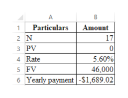 В 1Particulars 2 N з PV Amount 17 0 5.60% 46,000 Yearly payment -$1,689.02 4 Rate 5 FV