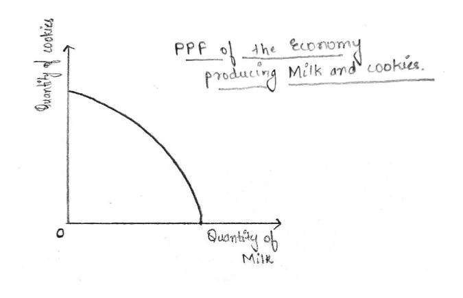 PPF he econ Producirg Milk and cookies Milk
