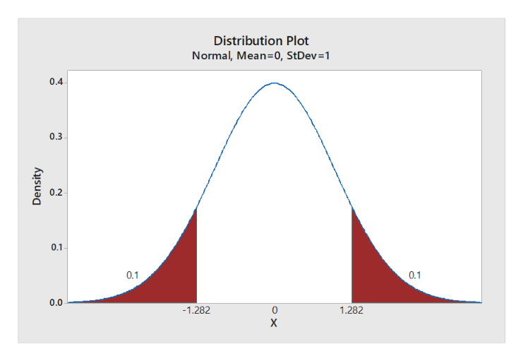Distribution Plot Normal, Mean=0, StDev=1 0.4 0.3 0.2 0.1 0.1 0.1 0.0 -1.282 0 1.282 X Density