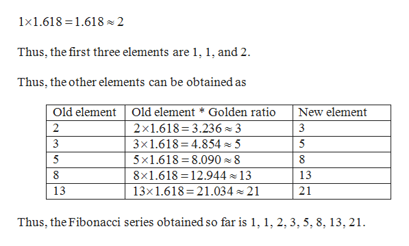 1x1.618 1.618 2 Thus, the first three elements are 1, 1, and 2 Thus, the other elements can be obtained as Old element Old element * Golden ratio New element 2x1.618 3.236 3 3x1.618 4.8545 5 x1.618 8.090 8 8x1.618 12.944 13 13x1.618 21.03421 2 3 5 5 8 8 13 21 13 Thus, the Fibonacci series obtained so far is 1, 1, 2, 3, 5, 8,13, 21