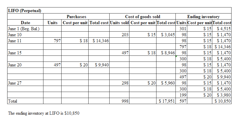 LIFO (Perpetual) Ending inventory Cost of goods sold Cost per unit Total cost Units sold Cost per unit Total cost Units Cost Purchases unit Total cost $15 $4,515 $ 15 1,470 $15 1,470 $ 18 S 14,346 $1,470 $ 18 Units Date per June 1 (Beg. Bal.) June 10 June 11 301 S 15 S3,045 203 98 $18 S14,346 797 98 797 June 15 $ 18 S 8,946 300 497 $15 98 $ 5,400 $1,470 $ 18 June 20 $ 20 S 9,940 $15 497 98 300 5,400 $ 20 $9,940 $ 15 497 $ 20 S5,960 June 27 298 1,470 $ 18 98 $5,400 $ 20 300 199 $ 17,951 597 $3,980 $ 10,850 Total 998 The ending inventory at LIFO is $10,850