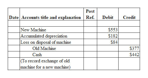 Post Date Accounts title and explanation Ref. Debit Credit New Machine Accumulated depreciation Loss on disposal of machine Old Machine $553 $182 $84 $377 $442 Cash (To record exchange of old machine for a new machine)