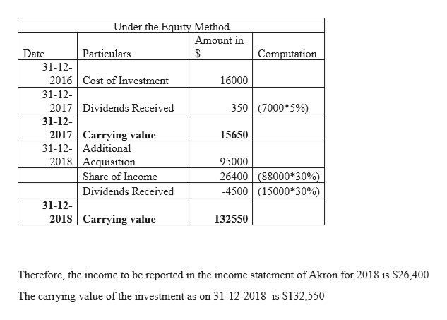 Under the Equity Method Amount in Date Particulars Computation 31-12- Cost of Investment 16000 2016 31-12- 2017 Dividends Received -350 (7000*5%) 31-12- 2017 Carrying value 31-12- Additional 2018 Acquisition Share of Income 15650 95000 26400 (88000*30%) -4500 (15000*30%) Dividends Received 31-12 2018 Carrying value 132550 Therefore, the income to be reported in the income statement of Akron for 2018 is $26,400 31-12-2018 is $132,550 The carrying value of the investment as on