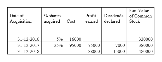 Fair Value Date of % shares Profit Dividends of Common acquired Acquisition Cost earned declared Stock 31-12-2016 5% 16000 320000 31-12-2017 7000 25% 95000 75000 380000 31-12-2018 88000 15000 480000