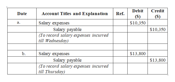 Debit Credit Account Titles and Explanation Date Ref. (S) (S) Salary expenses Salary payable (To record salary expenses incurred till Wednesday) $10,350 а. $10,350 Salary expenses Salary payable (To record salary expenses incurred till Thursday) b. $13,800 $13,800