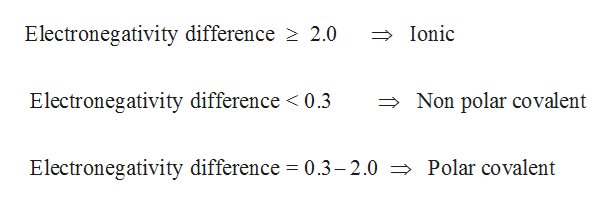 Electronegativity difference 2.0 Ionic Non polar covalent Electronegativity difference < 0.3 Electronegativity difference = 0.3-2.0 > Polar covalent