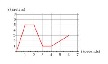 s(meters 6 4 t(seconds) 2 3 4 5 67